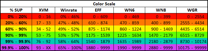 Ratings color scale recalculation in XVM 6 4 0 – XVM: mod for World