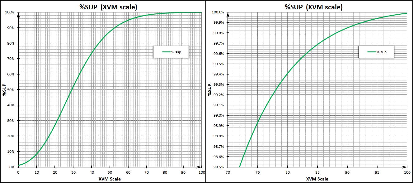 График соответствия процента превосходства и значений по шкале XVM