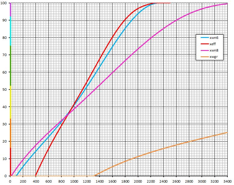 График соответствия исходных значений рейтингов и их значений по шкале XVM